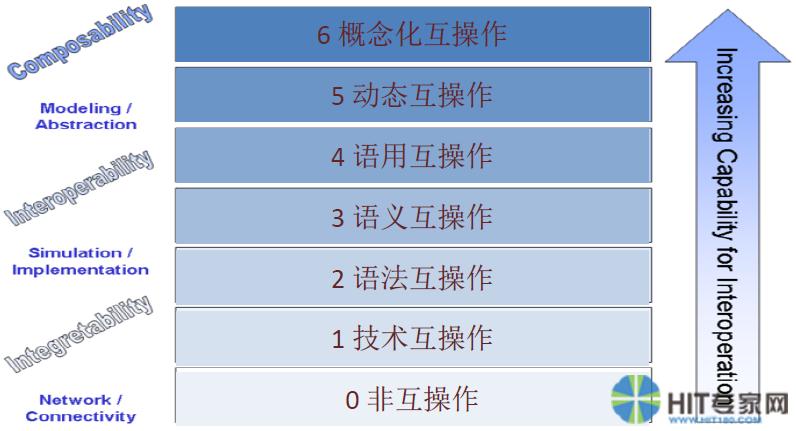 互操作性能力的7个级别